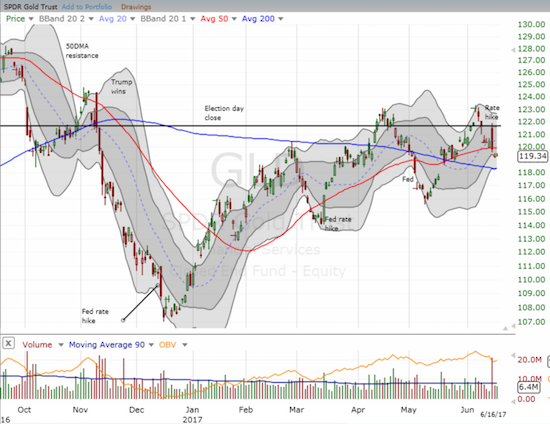 The SPDR Gold Trust (GLD) is struggling to hold 50DMA support.