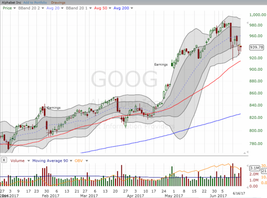 Alphabet (GOOG) has yet to test uptrending 50DMA support. However, sellers still have the advantage in trading volume.