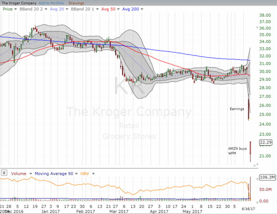 The Kroger Company (KR) suffered a double whammy on its way to losing as much as a third of its value in two days. Buyers stepped in at Friday's lows in a move that looks like an early attempt at bottoming.