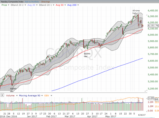 Despite a sudden and sharp 1-day plunge, the NASDAQ (and QQQ) is holding support at its uptrending 50DMA.