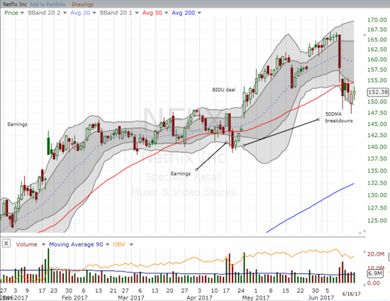 Netflix (NFLX) broke down below 50DMA support but sellers have yet to follow-through. Based on trading volume, buying interest is starting to take shape over selling interest.