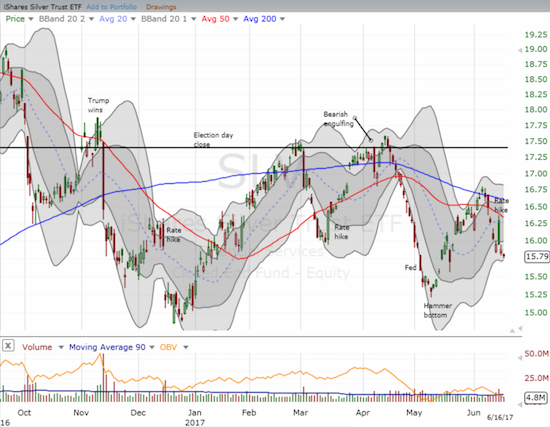 The iShares Silver Trust (SLV) confirmed resistance at its now downtrending 50 and 200DMAs.
