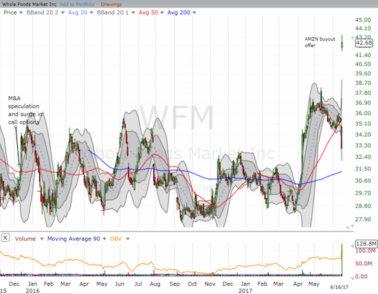 Whole Foods Market (WFM) completed a breakout from a very extended consolidation period. Ironically enough, M&A speculation was rampant at the beginning of this period.
