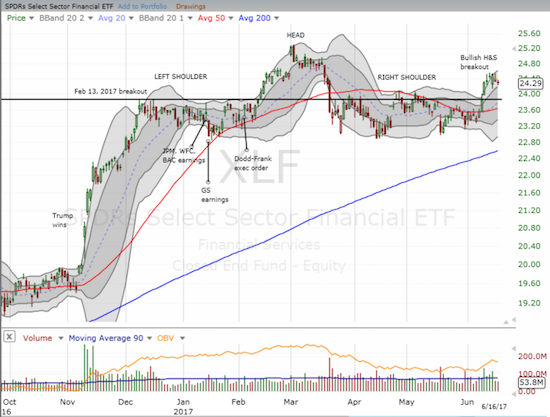 The Financial Select Sector SPDR Fund (XLF) is still looking for follow-through on its bullish breakout.