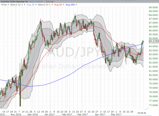 AUD/JPY has refused to give in. The latest breakout above 200DMA resistance looks very bullish as it leaves behind a potential double (W) bottom between April and June.