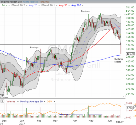 Chipotle Mexican Grill (CMG) is a 200DMA breakdown away from returning to bearish territory.