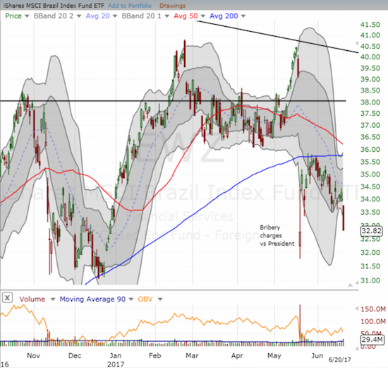The iShares MSCI Brazil Capped (EWZ) has lost steam again. The ETF found picture-perfect resistance at its 200DMA.