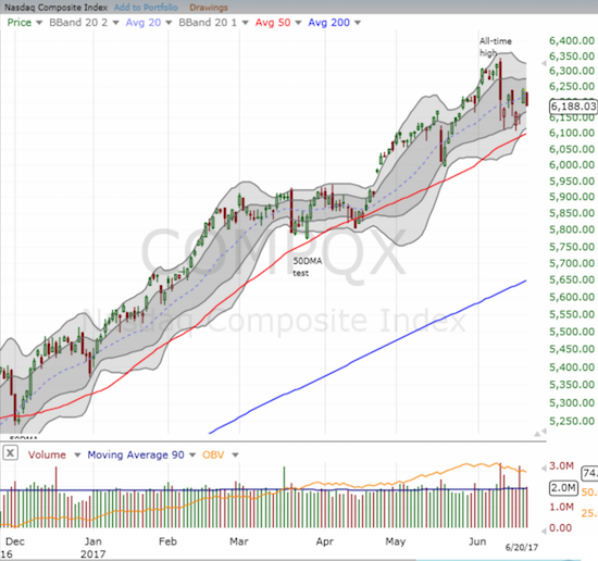 The NASDAQ - as well as the PowerShares QQQ ETF (QQQ) - reversed 0.8% and began a fill of Monday's gap up.