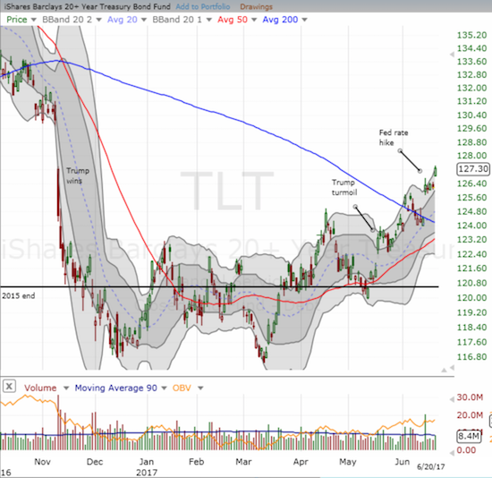 The iShares 20+ Year Treasury Bond (TLT) confirmed its 200DMA breakout and another Trump trade is on its way to a full reversal.