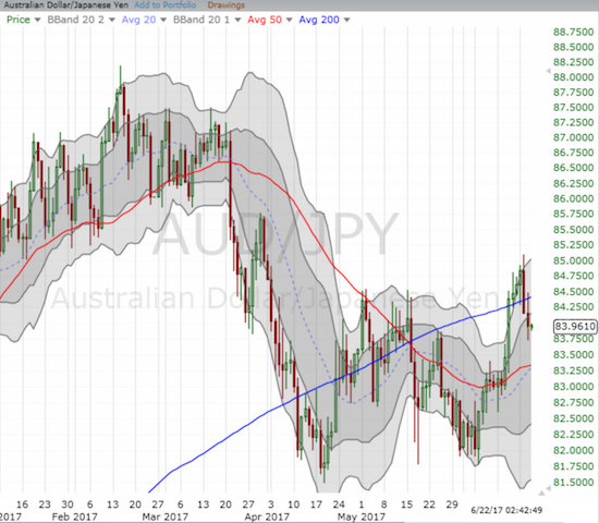 AUD/JPY is wavering right at the edge of a breakout with very bullish implications.
