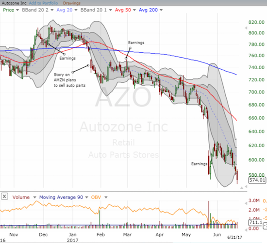 Autozone (AZO) is down 27% year-to-date...