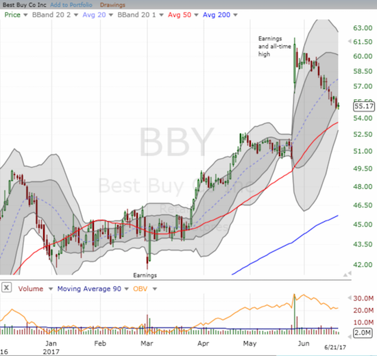 Did Best Buy (BBY) leave its best days behind?