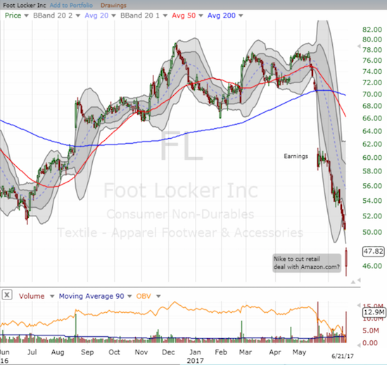 The change in sentiment on Foot locker (FL) is very clear  as a severe breakdown continues apace.