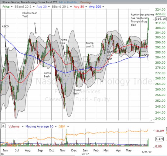 This week, the iShares Nasdaq Biotechnology (IBB) broke out from almost 18 months worth of consolidation patterns.