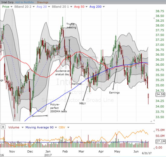 Intel (INTC) is down 4.7% year-to-date and has proven unable to hold 50/200DMA support for long.