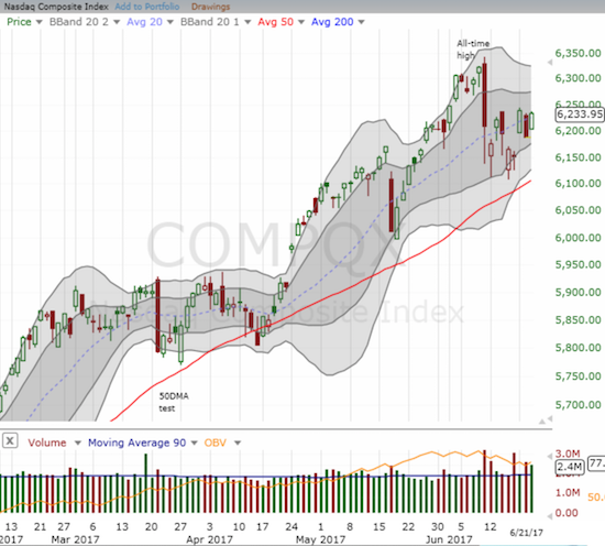 The NASDAQ powered its way back to the high of the week and looks poised again to recover its all-time high.