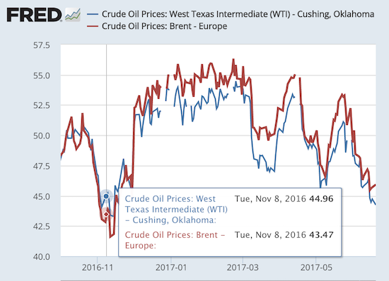 Oil mainly benefited from the Trump Trade in one short burst. Since early 2017, oil has traded lower in very choppy fashion.