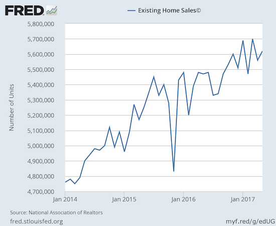 Existing home sales have bounced around in a tight range since breaking out to a new post-recession high last October.
