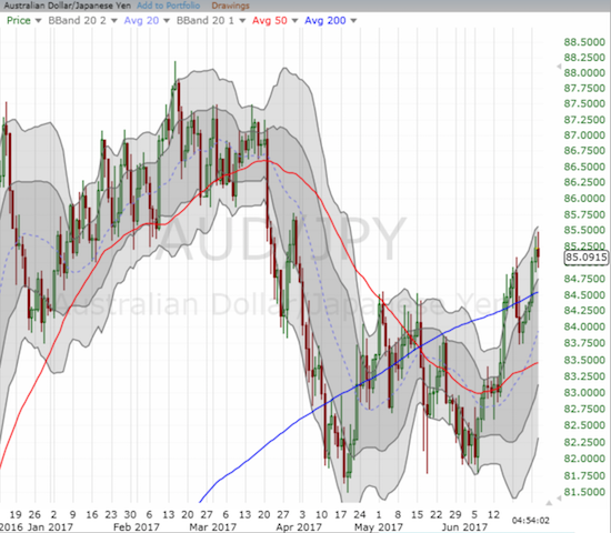 The Australian dollar confirmed its bullish 200DMA breakout against the Japanese yen (AUD/JPY)