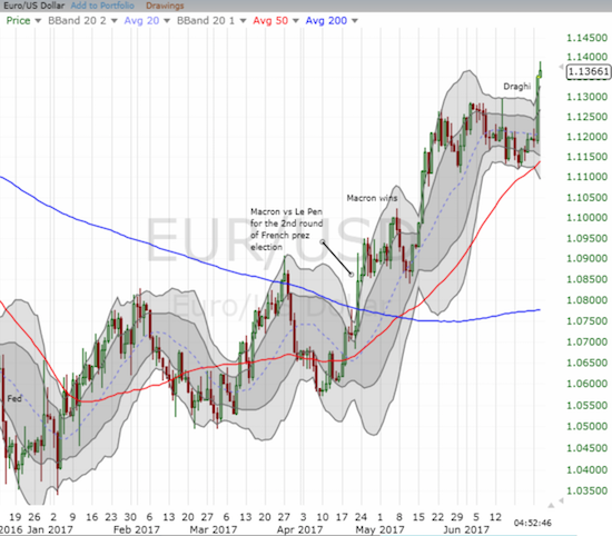 The euro soared against major currencies and broke out against the U.S. dollar to a new 10-month high (EUR/USD)