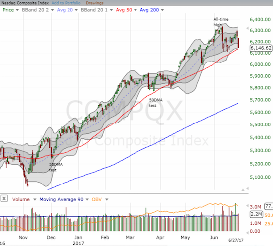 The NASDAQ suddenly careens into a retest of its uptrending 50DMA support.