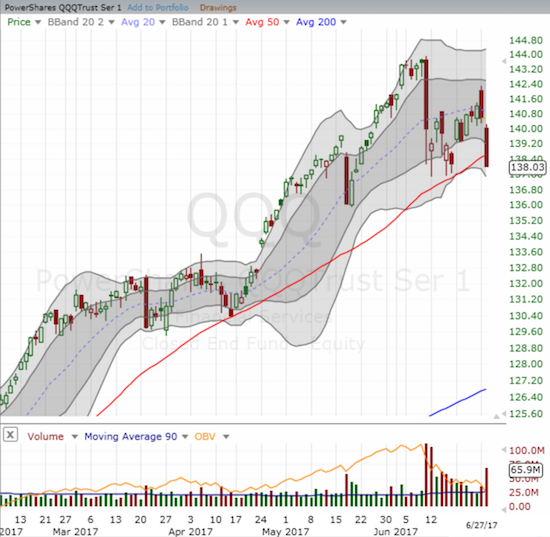 The PowerShares QQQ ETF (QQQ) cleaved through its uptrending 50DMA support and closed at its (marginally) lowest level since May 19th.