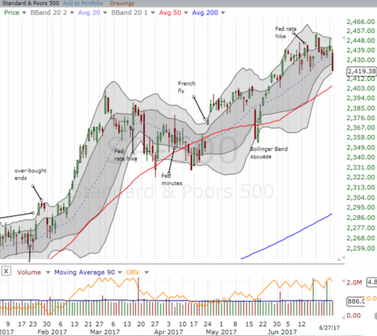 The S&P 500 (SPY) finally broke support at its uptrending 20DMA.