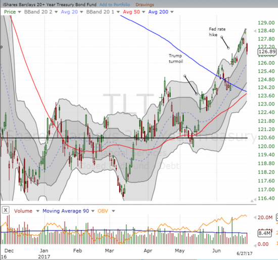 The iShares 20+ Year Treasury Bond (TLT) gapped down on the day - did that bring the current rally to an end?