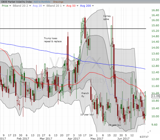 The volatility index, the VIX, jumped back to the top of its recent trading range.