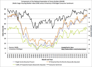 As consumer sentiment has cooled off from its recent highs, home builder sentiment has stalled out across all three components. Yet, a small uptrend is still in place.