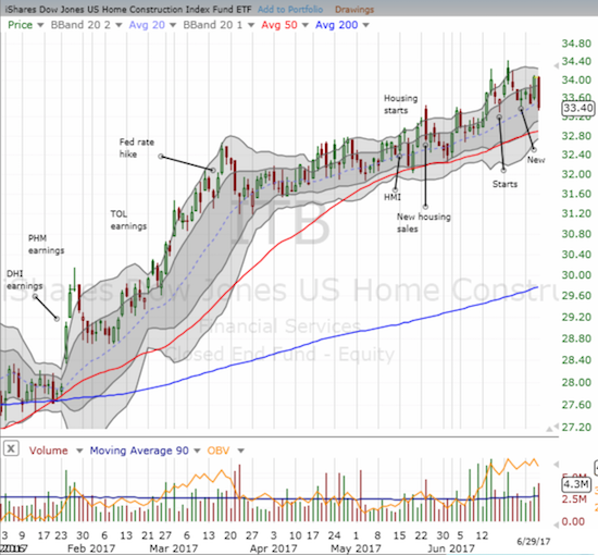 While iShares US Home Construction (ITB) is clearly still in an uptrend, the large one day sell-off may have signaled the end of new highs for a while.