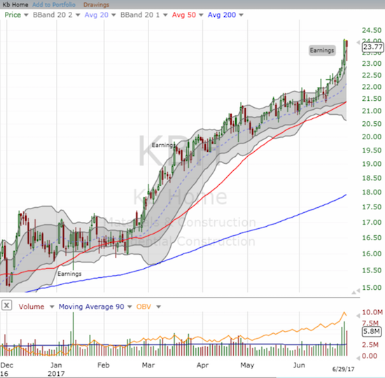 KB Home (KBH) is having an incredible year - one that has almost finished reversing its post-recession losses.
