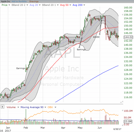 Apple (AAPL) has traded below its 50DMA since June 12th and confirmed the bearish swoon from June 9th right away.