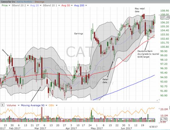 It is as if Deutsche Bank rekindled interest in Caterpillar (CAT) with its downgrade.