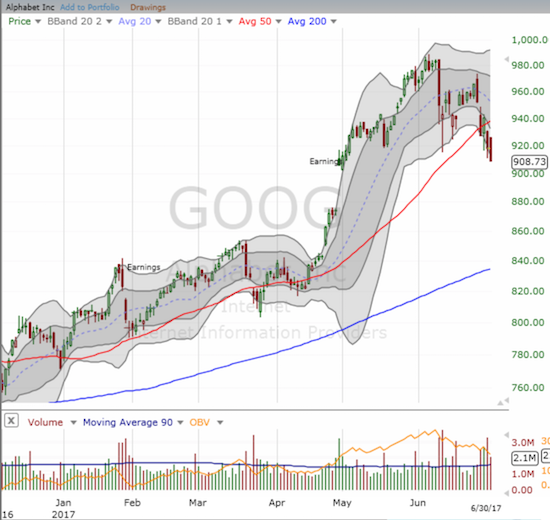 So much for the $1000 threshold! Alphabet (GOOG) has now erased all of its post-earnings gain with a confirmed 50DMA breakdown. A gap-fill is now in play.