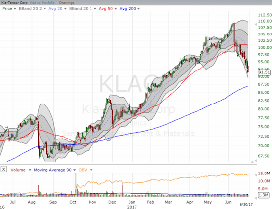 Can KLA-Tencor Corporation (KLAC) recover sharply from the current swoon just as it did last August and November? This time, sellers have applied near consistent pressure for three weeks.