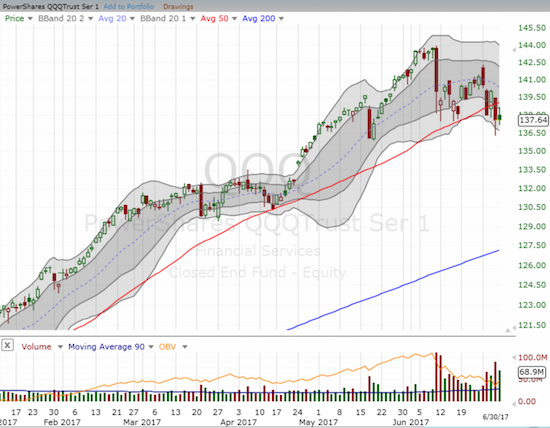 Like the NASDAQ, the PowerShares QQQ ETF (QQQ) is experiencing its toughest relative struggle of the year. Moreover, QQQ experienced its first 50DMA breakdown of the year and confirmed it in the same week.