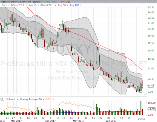 The ProShares Ultra VIX Short-Term Futures (UVXY) soared on Thursday only to find resistance once again at its downtrending 50DMA. The subsequent implosion was strong enough to tank UVXY back under its downtrending 20DMA.