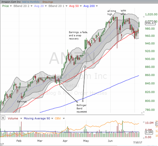 Amazon.com (AMZN) is back in prime bullish form with a gap up that reconfirmed 50DMA support.
