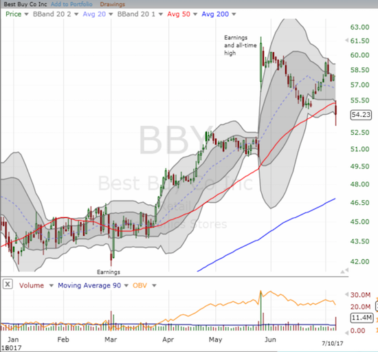 Best Buy (BBY) plunged below 50DMA support. Can it bounce back and relive the momentum that took it to an all-time high in May?