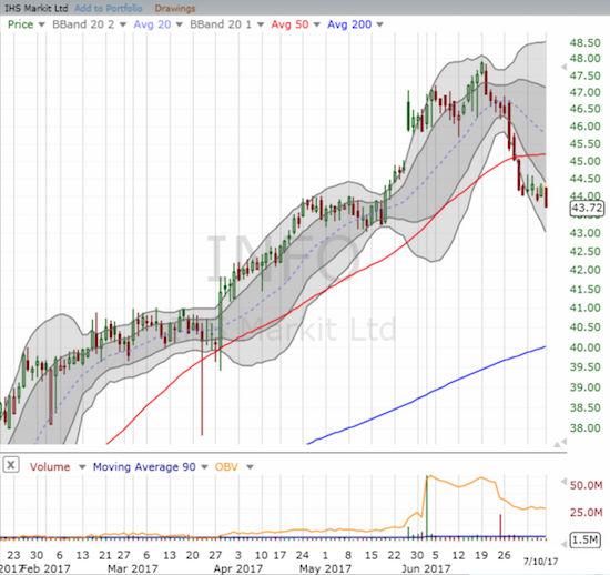 It looks like IHS Markit Ltd. (INFO) has topped out for now as 50DMA support failed to keep the stock aloft.