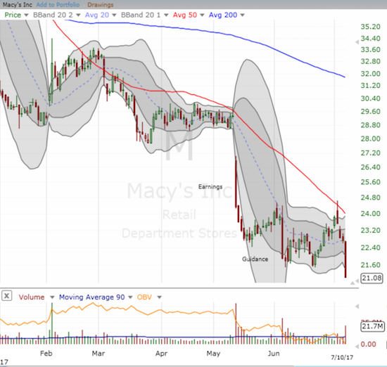 Macy's (M) confirmed 50DMA resistance in a big way as its post-guidance relief rally came to a crashing end.