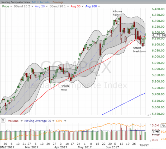 The NASDAQ managed to close above its 50DMA in an attempt to resume its bullish positioning.
