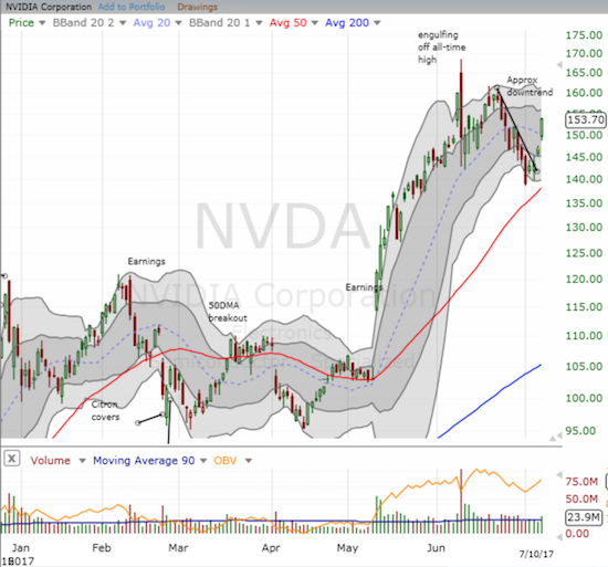 Nvidia (NVDA) ripped higher and looks like it is back in bullish form.