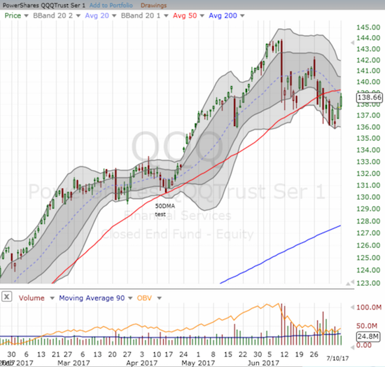 While trading volume shrank, the PowerShares QQQ ETF (QQQ) rallied just short of its 20DMA. The 50DMA looms overhead as additional resistance.