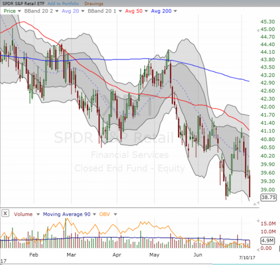 The SPDR S&P Retail ETF (XRT) broke down to new lows.
