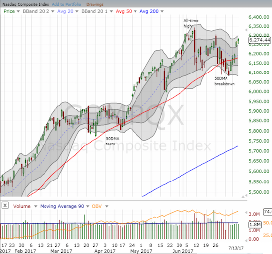 The NASDAQ confirmed its 50DMA breakout with a gap up and more follow-through buying.