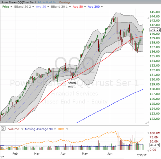 The PowerShares QQQ ETF (QQQ) gapped up for its 50DMA break out and confirmed the move with buying the next day.