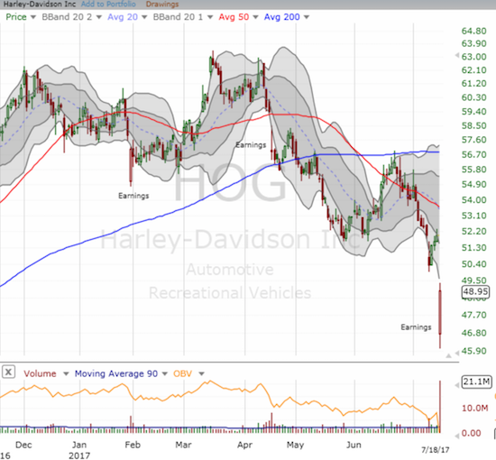 Harley-Davidson, Inc. (HOG) bounced sharply off its post-earnings low but failed to reach its lower-BB.