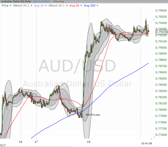 The Reserve Bank of Australia (RBA) sparked a panic of buying in the Australian dollar.